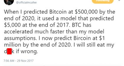 Bitcoin price predictions for 2020