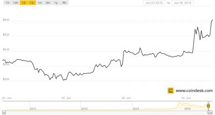 US Marshals auction a hulking $18M of Silk Road bitcoins and -- good news! -- nosebleed prices held up