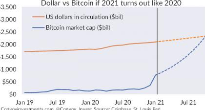 Ex-Bridgewater Analyst: Yes, <bold>Bitcoin</bold> Is A Giant <bold>Bubble</bold>... But The Global Fiat System Is An Even Bigger <bold>Bubble</bold>