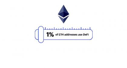Only 1% of ETH Addresses Use DeFi Despite a 50% Growth in Q1, 2021 - Bitcoin KE