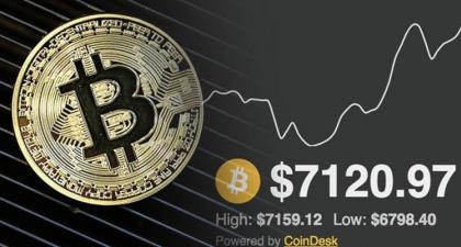 Bitcoin price LIVE: Bitcoin soars past $7,400 amid warning the 'bubble' could burst