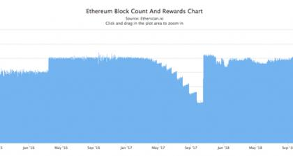 The Ethereum Outlook For Early 2019 – Ethereum USD (Cryptocurrency:ETH-USD)