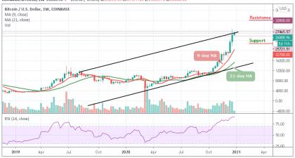 <bold>Bitcoin</bold> Price Prediction: BTC/<bold>USD</bold> Continues Moving Towards $27,000