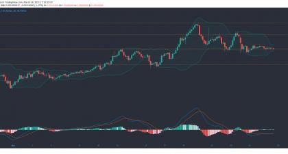 Tron - Crypto.com coin, Tron, Kusama price Analysis: 28 March | Fintech Zoom