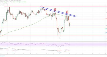 Litecoin (LTC) Price Analysis: Bulls Facing An Uphill Task