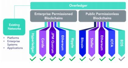 Quant Network's Overledger integrated into SIAchain private blockchain -