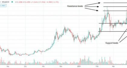 Waves, PotCoin, Theta price analysis roundup