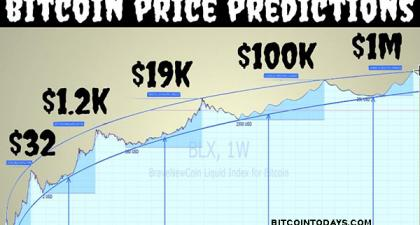 Bitcoin Price Prediction | Live Bitcoin Price Chart | BTC price forecast 2026