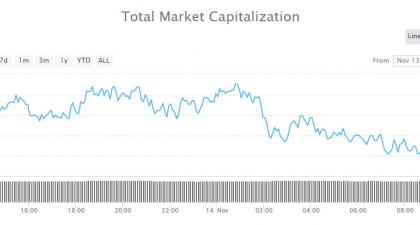 Crypto Market Update: Super Spike For Eternal Token (XET) as Selloff Accelerates