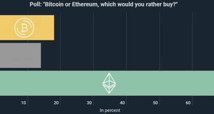 68% Would Currently Rather Buy Ethereum Than Bitcoin, Second Largest Cryptocurrency Becomes Everybody's Favourite - Kryptoszene.de