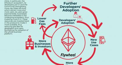 Blockchain Flywheel: Inside Ethereum's Distribution Flywheel - FourWeekMBA
