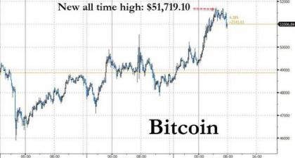 Bitcoin Soars To $51,700 As Traders Predict