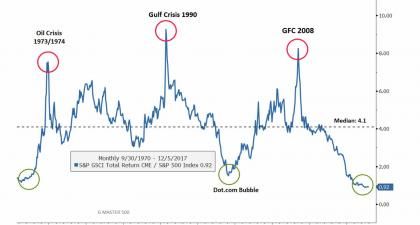 Next Crisis: Commodities vs Equities