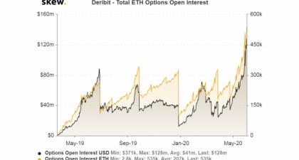 Open Interest In Ether Options Hits Record High On Deribit