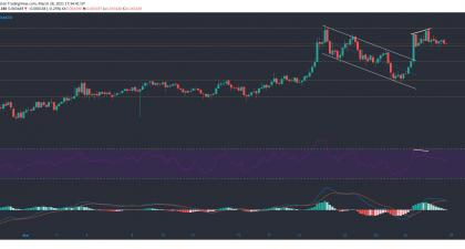 Tron - Tron - Crypto.com coin, Tron, Kusama price Analysis: 28 March | Fintech Zoom | Fintech Zoom