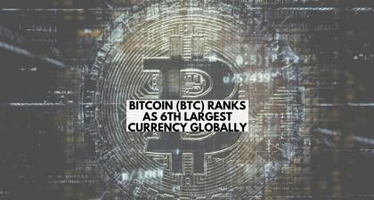 Bitcoin (BTC) ranks as 6th largest currency globally