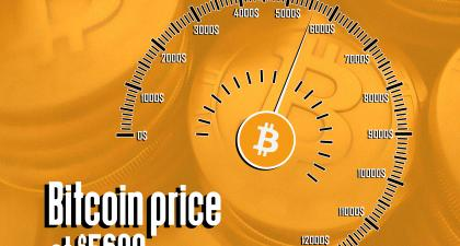 Bitcoin Price Crosses $5600 Line Pushing Cryptocurrencies' Market Cap To $184 Billion